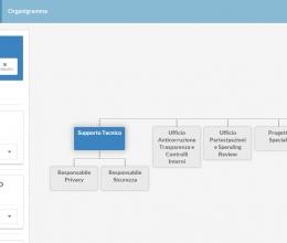 Gestione Organigramma, gestione AOO e UO