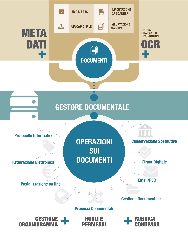 Gestione documentale digitale | mDM Maw Document Management