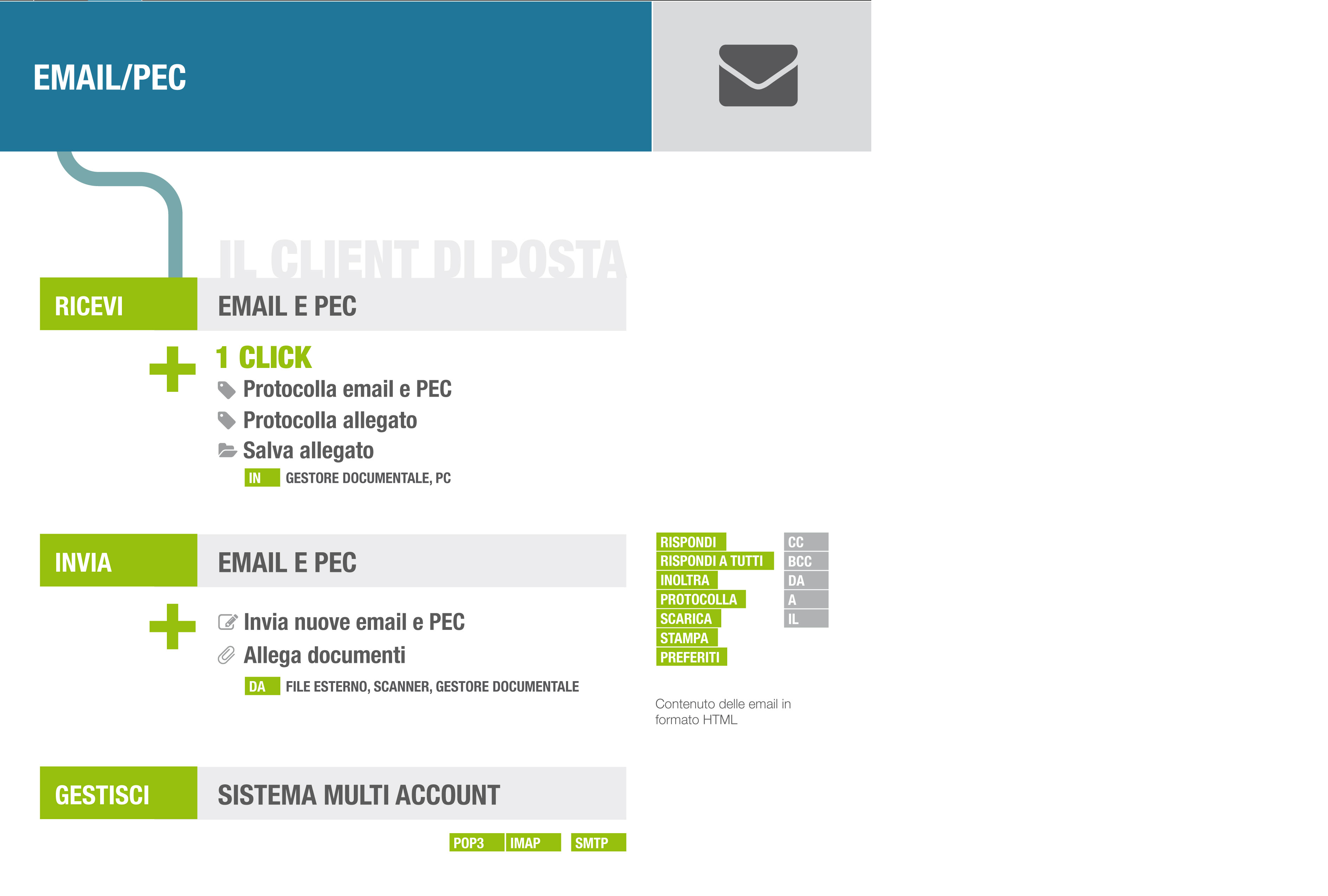 infografica-gestione-email-pec