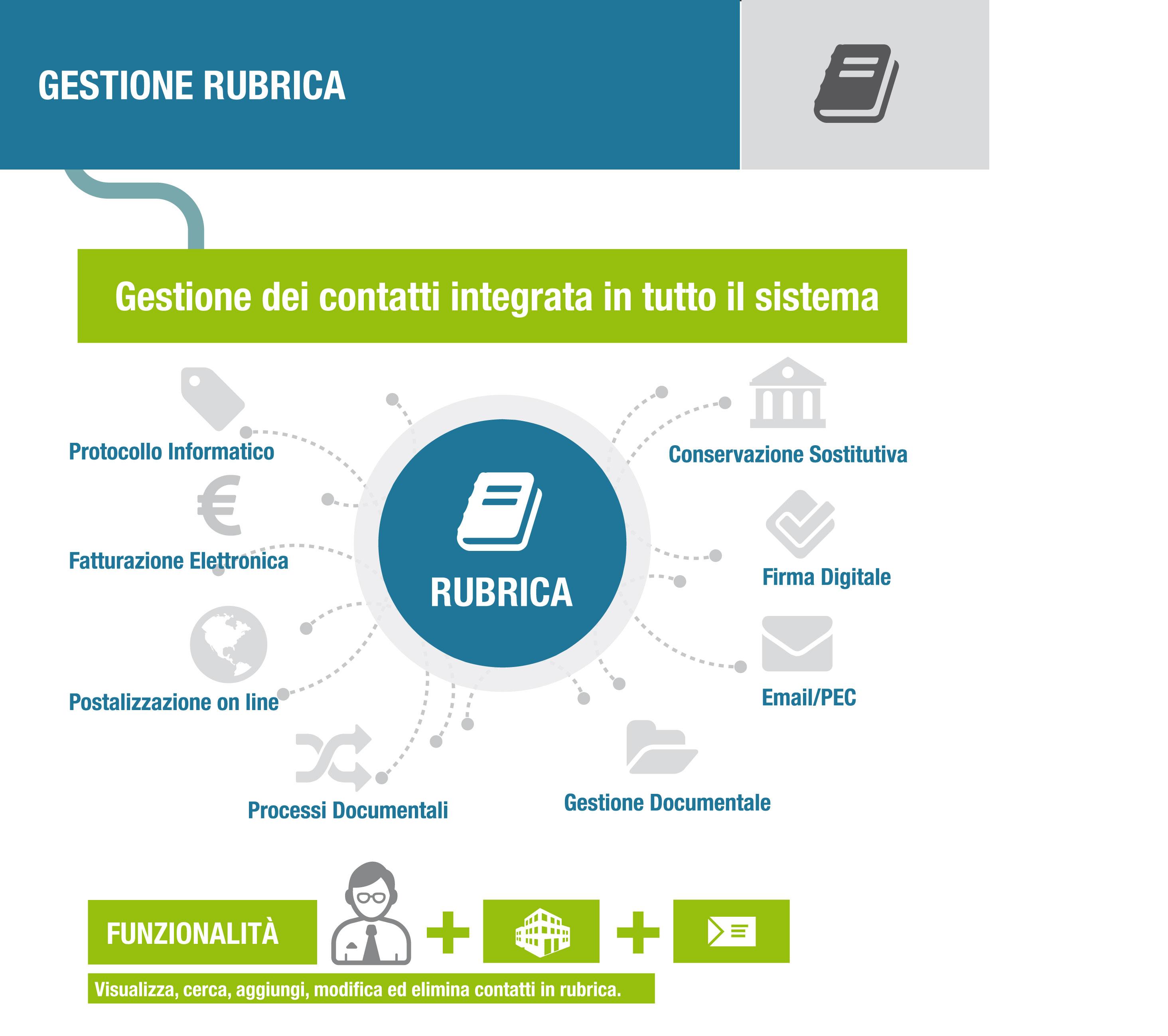 infografica-gestione-rubrica