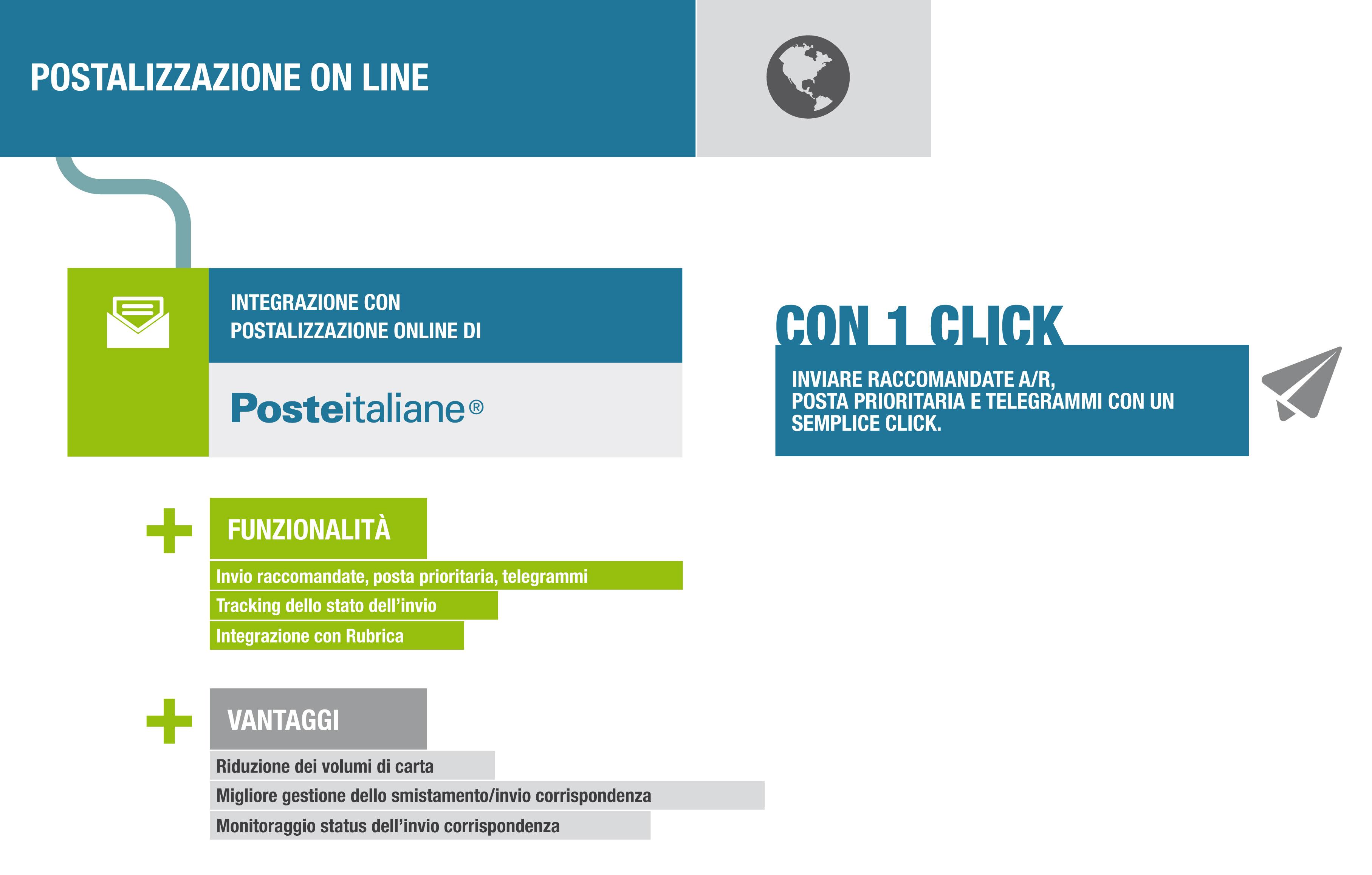 infografica-postalizzazione-online