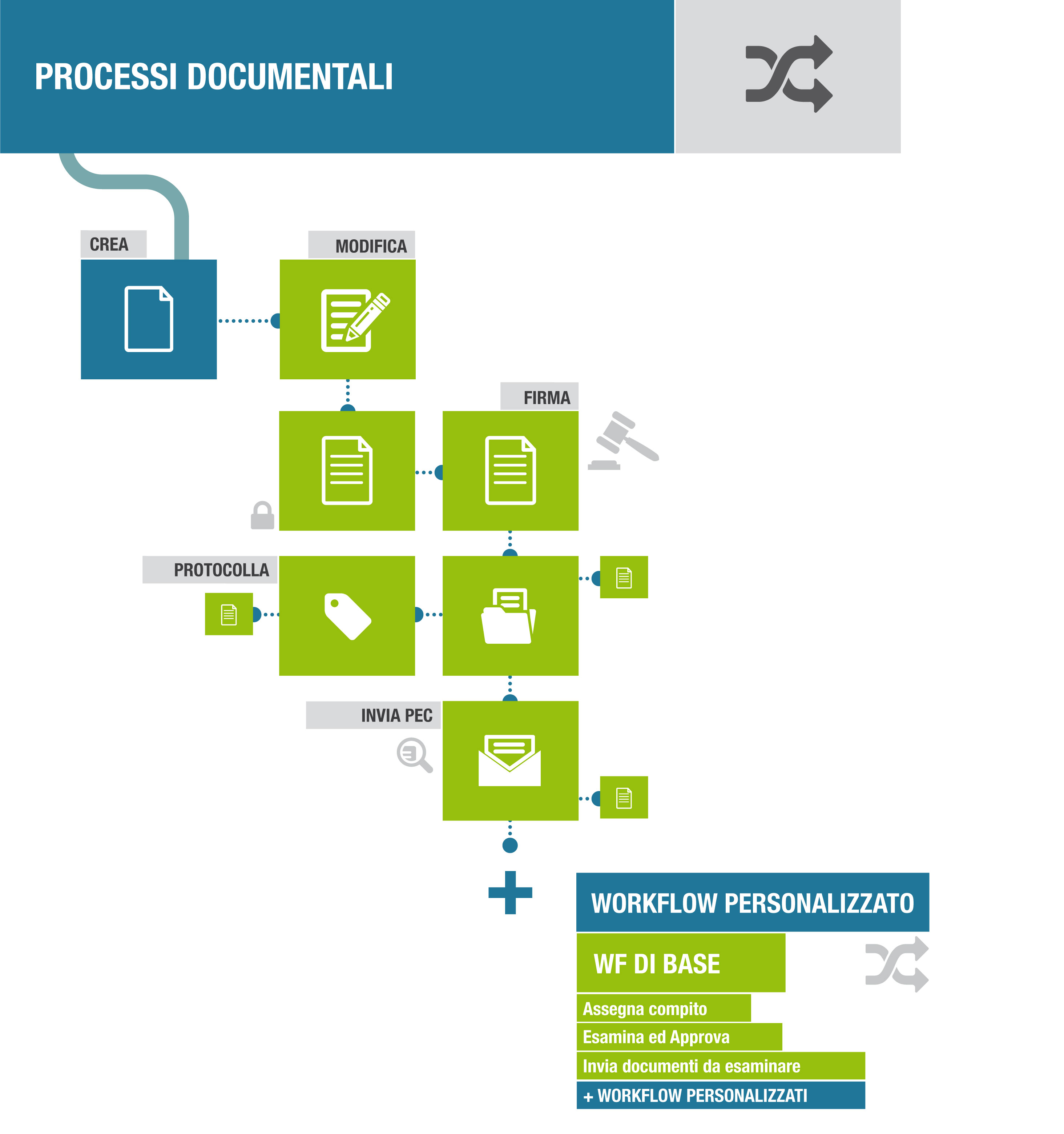 infografica-processi-documentali