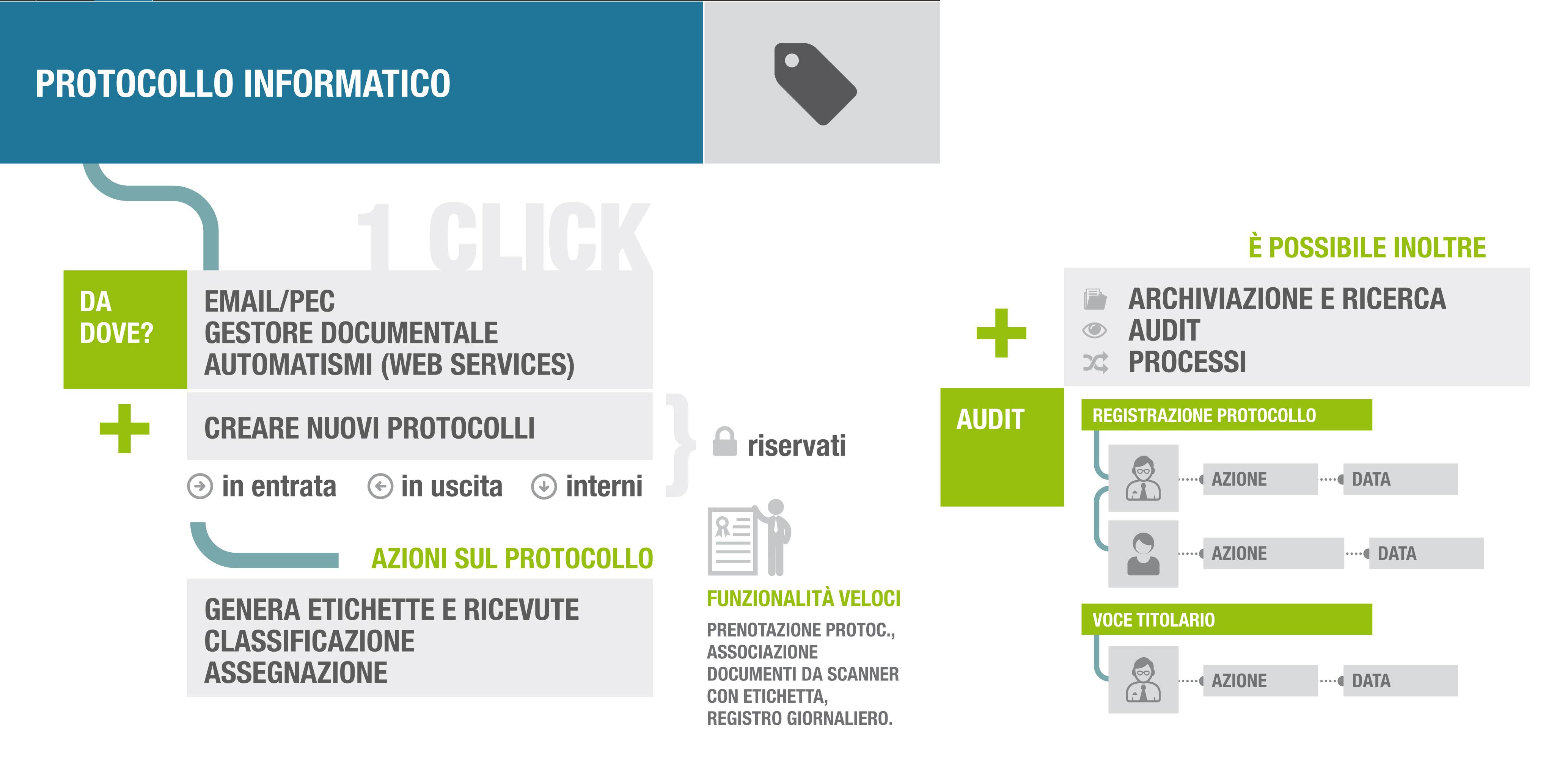 infografica-protocollo-informatico