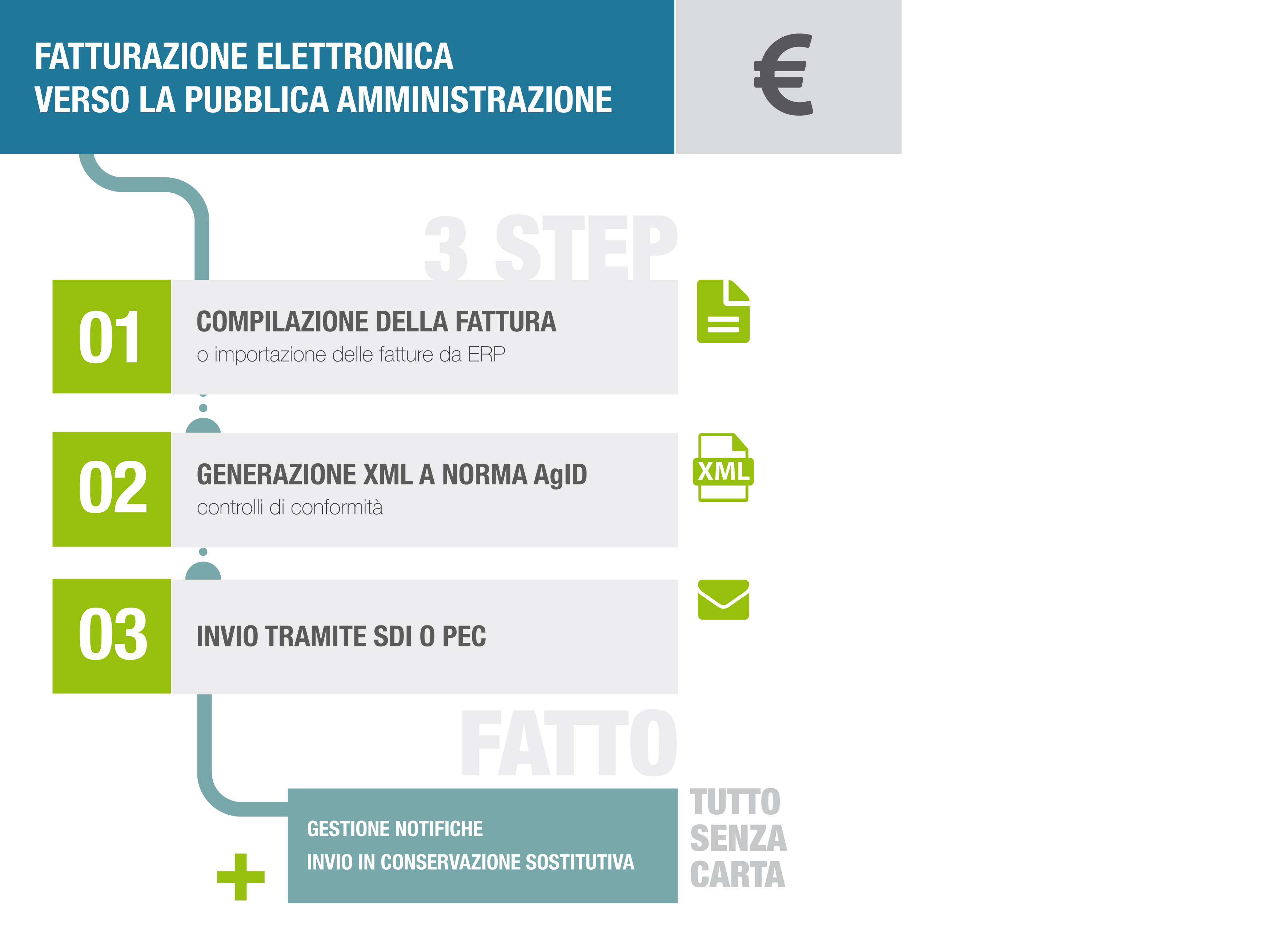 infografica-fattura-elettronica-mdm