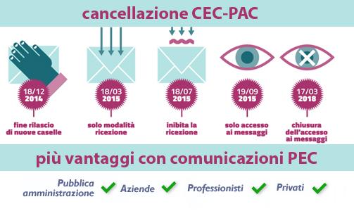 pac-pec2