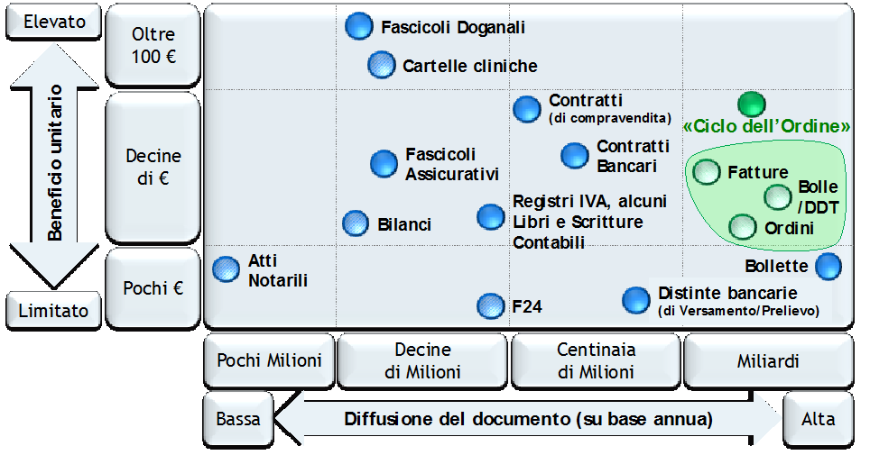 Gestione documentale digitale